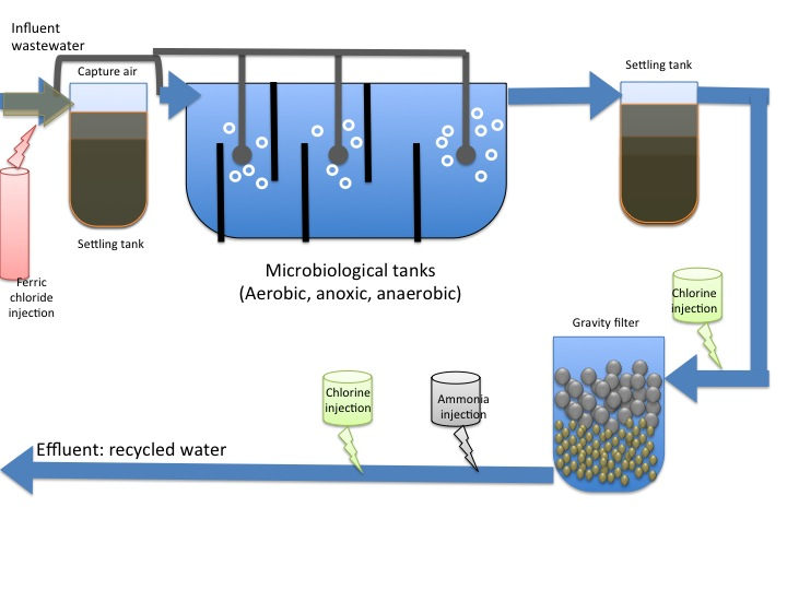 Help with industrial water treatment