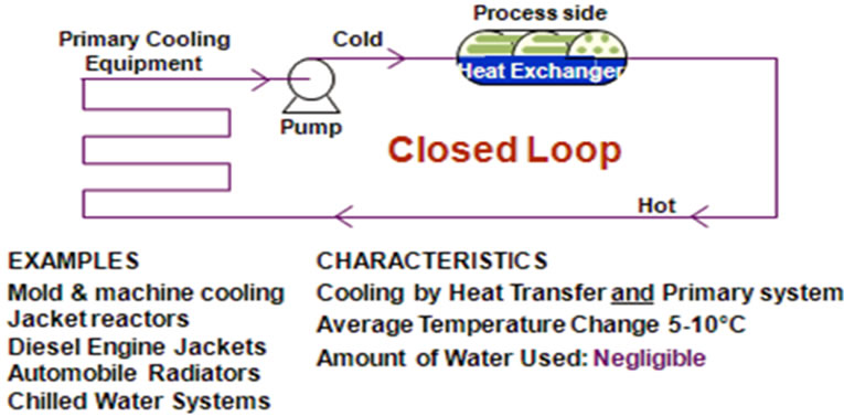 Closed Loop Systems